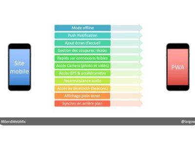 Prospective : et si les PWA tuaient les appli. mobiles classiques ?