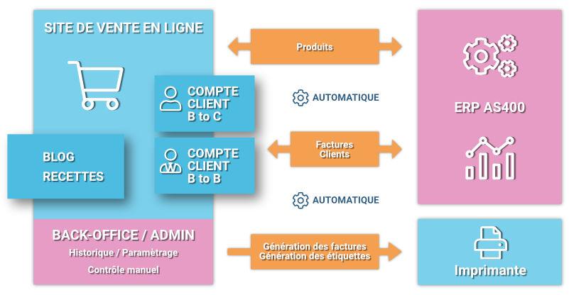 Schéma du site de vente ern ligne connecté à l'ERP AS400